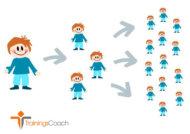 Online training voor netwerkmarketing zorgt voor strategische planning